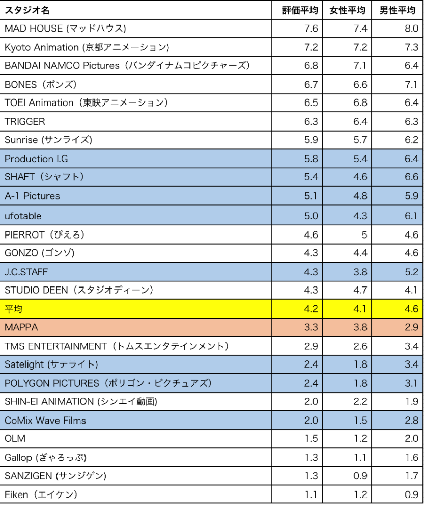 anime studio ranking