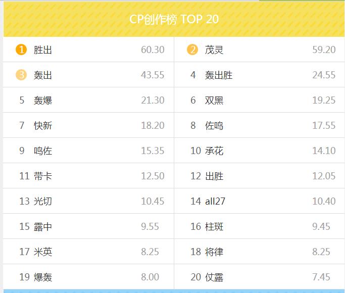 lofter ranking CP