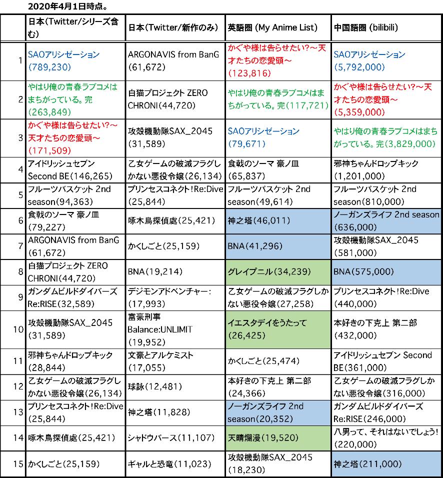 2020年春アニメ事前期待度